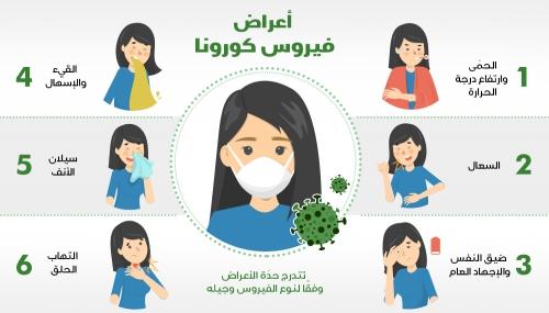 أعراض فيروس كورونا